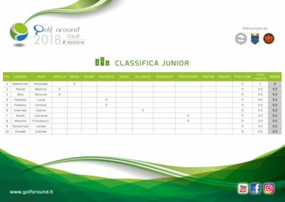 Classifiche 7