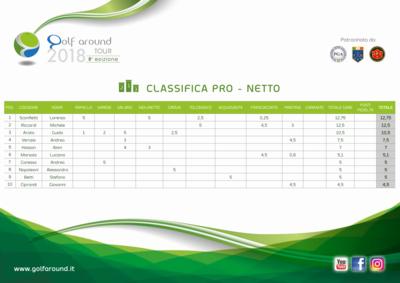 Classifiche 2