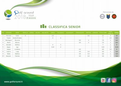 Classifiche 1